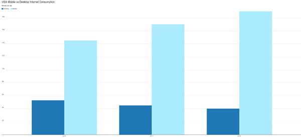 mobile vs desktop graph