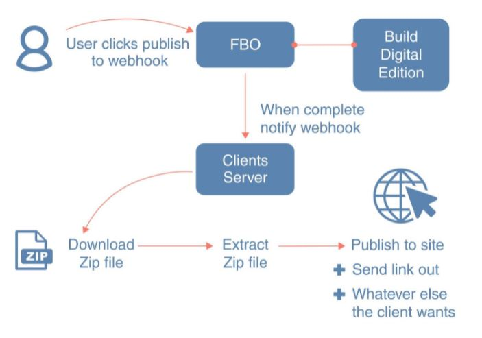 Product Update: Webhook Publishing With Flipbooks Online